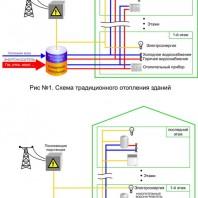 Электрическое отопление в жилых домах.