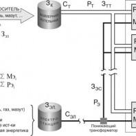 Анализ эффективности использования различных видов отопления в городском хозяйстве