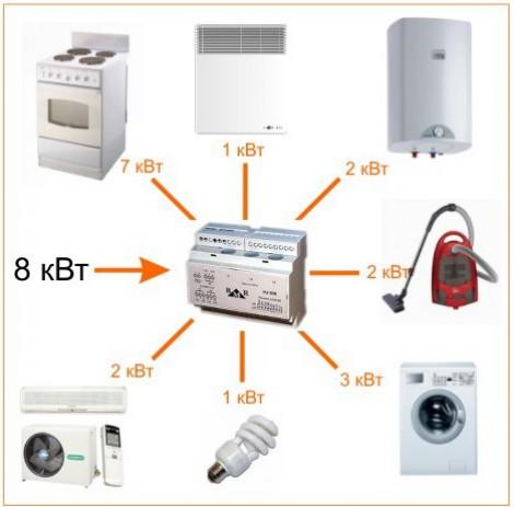 Приоритетное управление электропотребителями